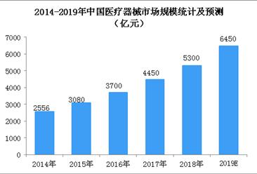 政策助力医疗器械行业快速发展  2019我国医疗器械市场规模预测(附政策一览)