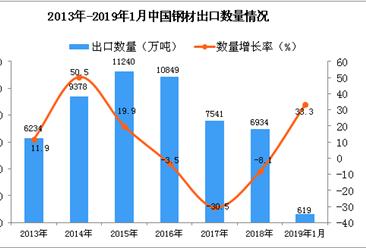 2019年1月中国钢材出口量为619万吨 同比增长33.3%