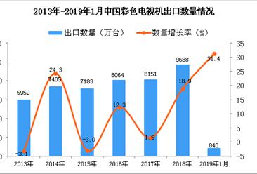 2019年1月中国彩色电视机出口量同比增长31.4%
