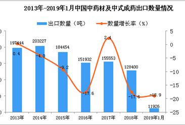 2019年1月中国中药材及中式成药出口量为1.19万吨 同比下降18.9%