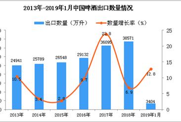 2019年1月中国啤酒出口量及金额增长情况分析