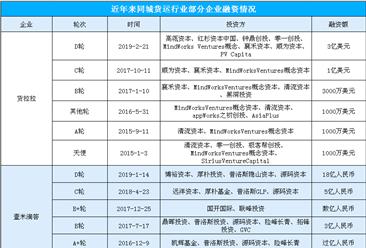 货拉拉完成3亿美元D轮融资  同城货运行业最新投融资数据一览(表)