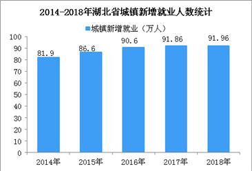 湖北省五年城镇新增就业累计442.92万人 2018年失业率低至2.55%(图)