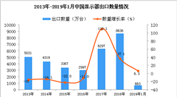 2019年1月中国显示器出口量为663万台 同比增长6.3%
