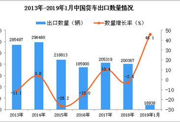 2019年1月中国货车出口量为1.89万辆 同比增长46.1%