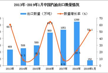 2019年1月中国汽油出口量为152万吨 同比增长52.1%