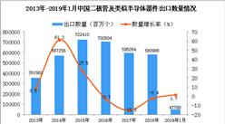 2019年1月中國二極管出口量為47788百萬個 同比增長1.7%