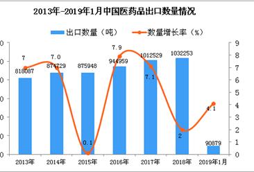 2019年1月中国医药品出口量为9.09万吨 同比增长4.1%