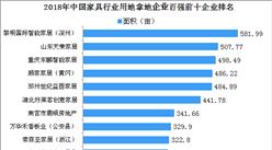 家具产业招商情报:2018年中国家具行业用地拿地企业百强排行榜(独家数据)