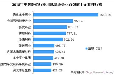 医药产业招商情报:2018年中国医药行业用地拿地企业百强排行榜(独家数据)
