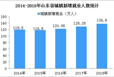 山东新规:女性更年期可调岗 2018年山东省就业形势稳中有进(图)