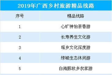 2019年广西乡村旅游精品线路出炉:共15条