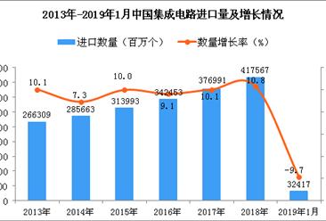 2019年1月中国集成电路进口量为32417百万个 同比下降9.7%