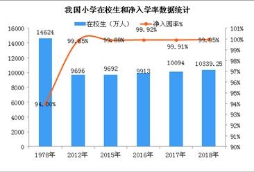 2018年全国义务教育发展数据统计:九年义务教育巩固率94.2%(图)