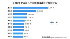 家具产业投资情报:2018年中国家具行业用地出让100强地市排行榜