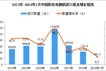 2019年1月中国彩色电视机进口量同比下降94.3%