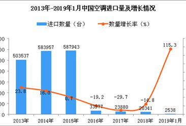2019年1月中国空调进口量及金额增长情况分析
