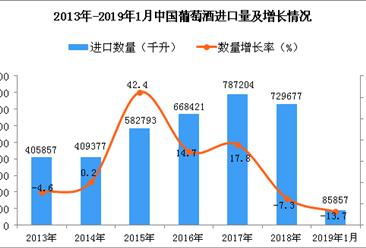 2019年1月中国葡萄酒进口量为85857千升 同比下降13.7%