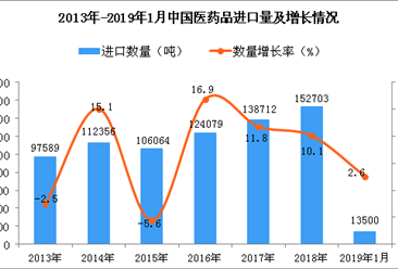 2019年1月中国医药品进口量同比增长2.6%