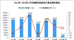 2019年1月中国数控机床进口量同比下降0.4%