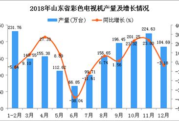 2018年山东省彩色电视机产量为1779.54万台 同比增长4.4%