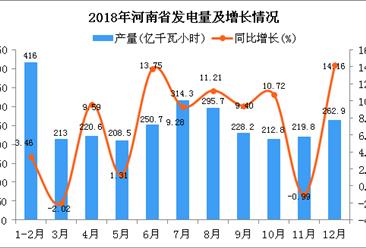 2018年河南省发电量为2842.5亿千瓦小时 同比增长5.97%