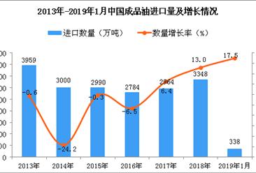 2019年1月中国成品油进口量及金额增长情况分析