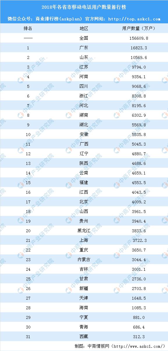 2018年各省市移动电话(手机)用户数量排行榜: