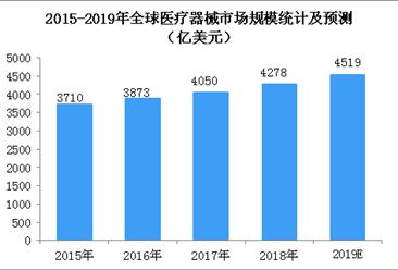 全球医疗器械市场稳步增长  2019全球医疗器械市场规模将超4500亿美元(图)