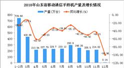 2018年山东省手机产量为3034.91万台 同比下降41.49%