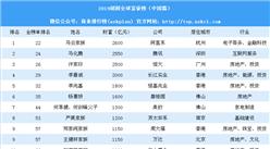 2019胡润全球富豪榜(中国篇):马云家族第一 北京富豪最多(附榜单)