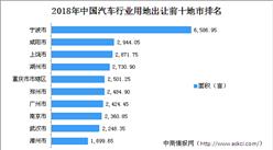 汽車產業投資情報:2018年中國汽車行業用地出讓100強地市排行榜