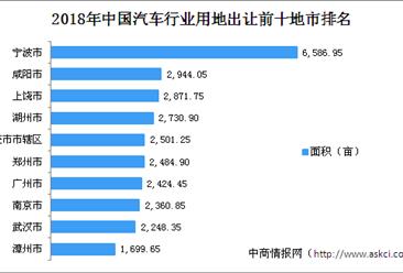 汽车产业投资情报:2018年中国汽车行业用地出让100强地市排行榜