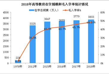 我国高等教育发展数据统计:2018年普通本专科共招生790.99万人(附图表)
