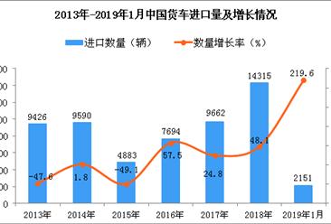2019年1月中国货车进口量同比增长219.6%