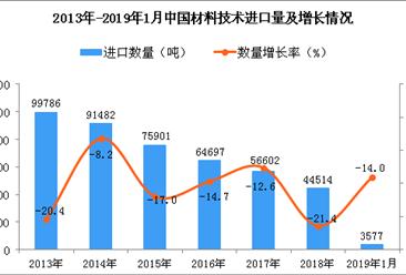 2019年1月中国材料技术进口量同比下降14%