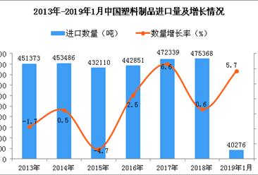 2019年1月中国塑料制品进口量同比增长5.7%