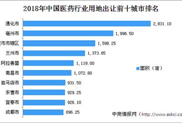 医药产业投资情报:2018年中国医药行业用地出让100强地市排行榜