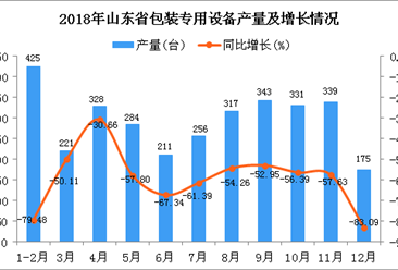 2018年山东省包装专用设备产量同比下降64.05%