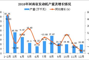 2018年河南省发动机产量为341.05万千瓦 同比下降33.63%