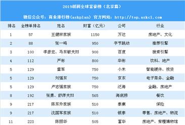 2019胡润全球富豪榜(北京篇):张一鸣第二 10名富豪新上榜(附榜单)