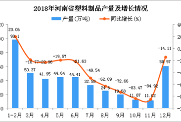 2018年河南省塑料制品产量为439.09万吨 同比下降42.87%
