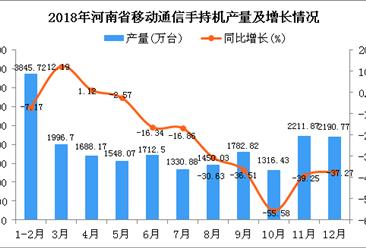 2018年河南省手机产量为21073.96万台 同比下降22.72%