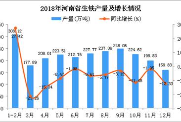 2018年河南省生铁产量为2426.46万吨 同比下降11.66%