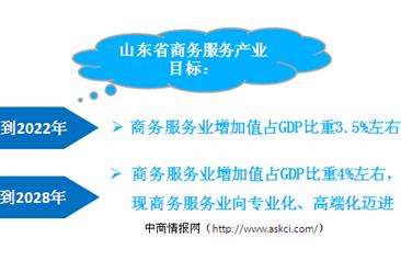 山东省商务服务业产业布局分析:到2022年商务服务业增加值占GDP比重约3.5%