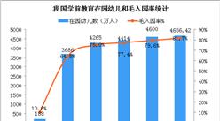2018年全国教育事业发展大数据统计分析(附图表)