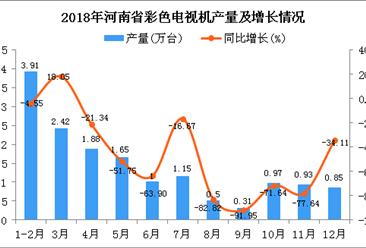 2018年河南省彩色电视机产量为15.57万台 同比下降50.38%