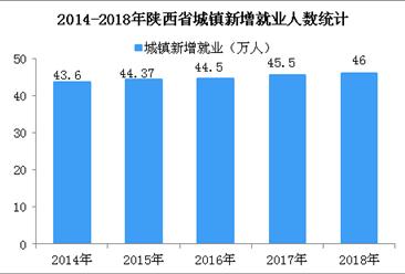 2018年陕西省就业数据统计:城镇登记失业率降至3.2% (图)