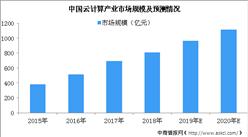 云计算市场发展迅速 2019年云计算产业规模将近千亿元