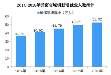 2018年云南省城镇新增就业创新高  城镇登记失业率低于3.4%(图)